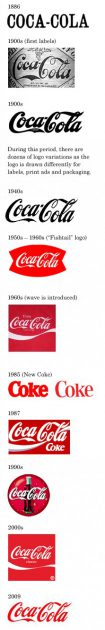 Evolution du logo Coca-Cola