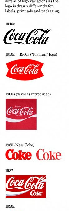 Evolution du logo de Coca-Cola