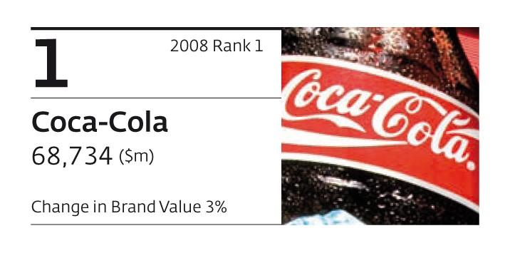 Coca-Cola est la marque la plus puissante du monde