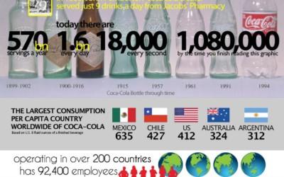 Infographie sur «L'incroyable monde de Coca-Cola»