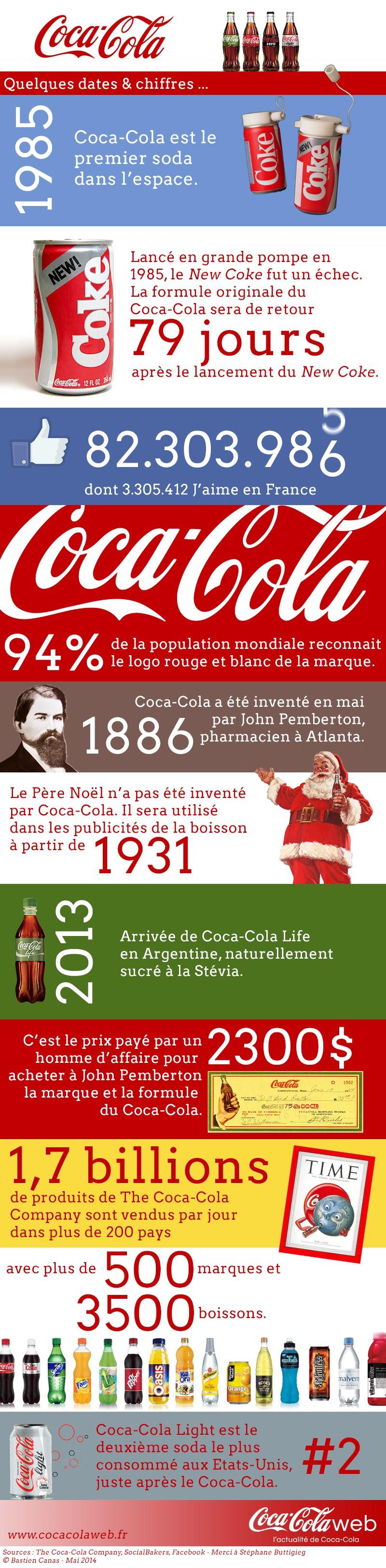 Infographie : « Coca-Cola en quelques dates et chiffres »