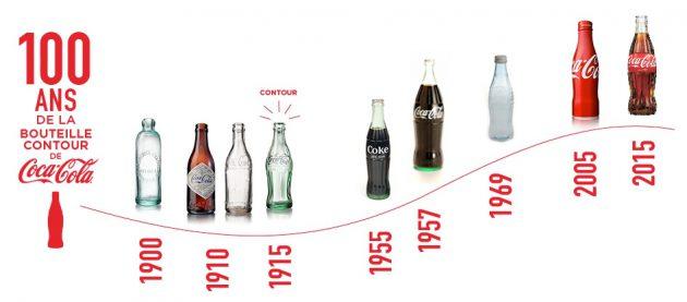 Evolution de la bouteille de Coca-Cola